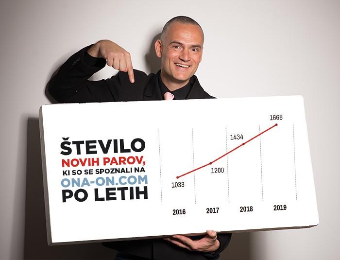 Luka Kogovšek: Eksplozivna rast spletnega spoznavanja samskih - V ZDA se prek spleta spozna 75% vseh parov, v Sloveniji blizu 50% (foto: Promocijsko gradivo)